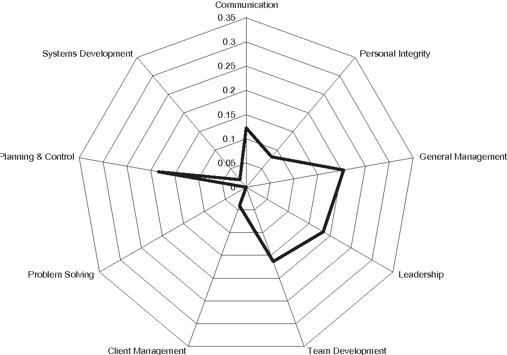 Figure 5. General Manager star chart.