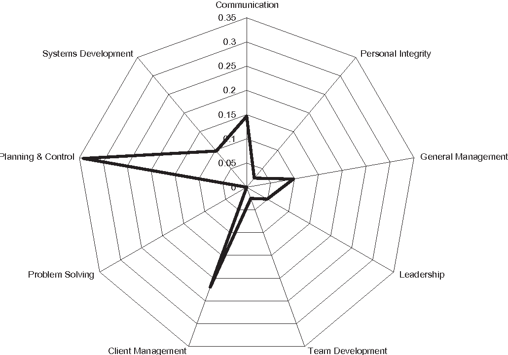 Figure 7. Client Representative star chart.