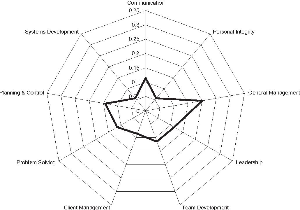 Figure 8. Balanced star chart.
