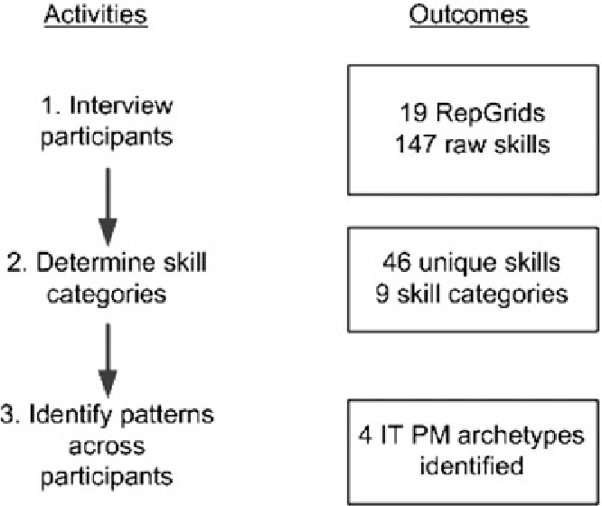 Figure 1. Research design summary.