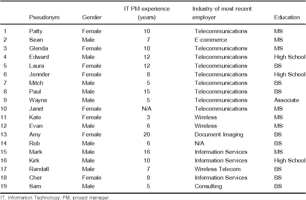 Table 1. Participant demographics