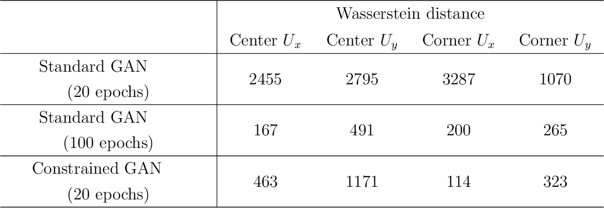 Figure 2 for Enforcing Statistical Constraints in Generative Adversarial Networks for Modeling Chaotic Dynamical Systems