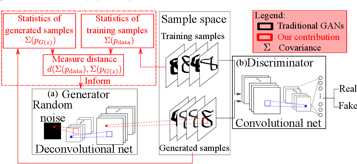 Figure 1 for Enforcing Statistical Constraints in Generative Adversarial Networks for Modeling Chaotic Dynamical Systems