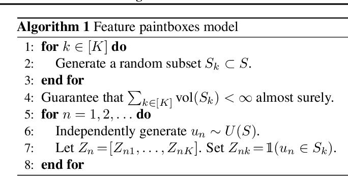 Figure 1 for Random Function Priors for Correlation Modeling