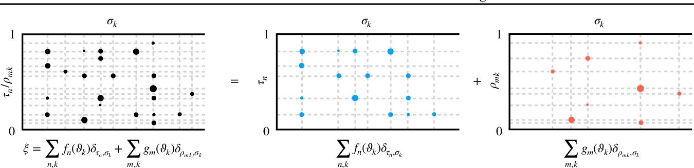 Figure 2 for Random Function Priors for Correlation Modeling