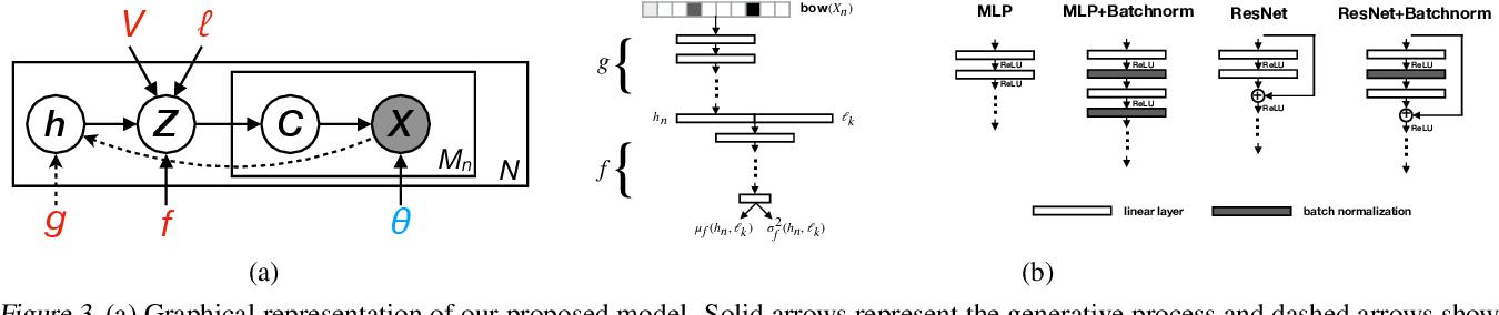 Figure 3 for Random Function Priors for Correlation Modeling
