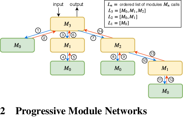 Figure 1 for Visual Reasoning by Progressive Module Networks