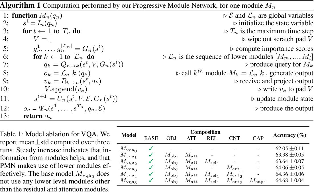 Figure 2 for Visual Reasoning by Progressive Module Networks