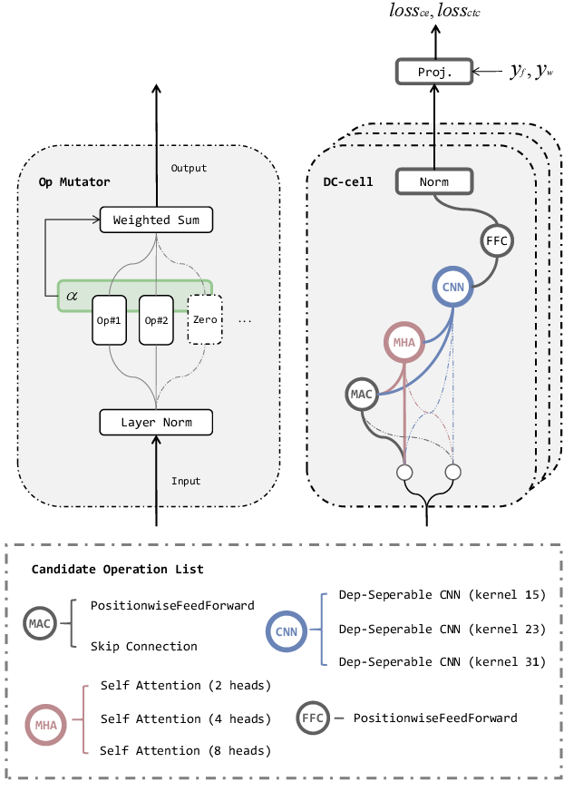 Figure 3 for Darts-Conformer: Towards Efficient Gradient-Based Neural Architecture Search For End-to-End ASR