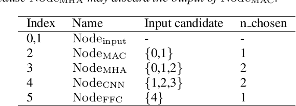 Figure 2 for Darts-Conformer: Towards Efficient Gradient-Based Neural Architecture Search For End-to-End ASR