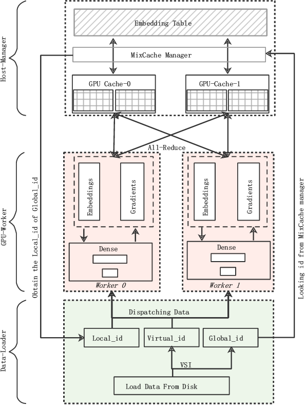 Figure 4 for ScaleFreeCTR: MixCache-based Distributed Training System for CTR Models with Huge Embedding Table