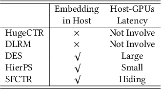 Figure 2 for ScaleFreeCTR: MixCache-based Distributed Training System for CTR Models with Huge Embedding Table