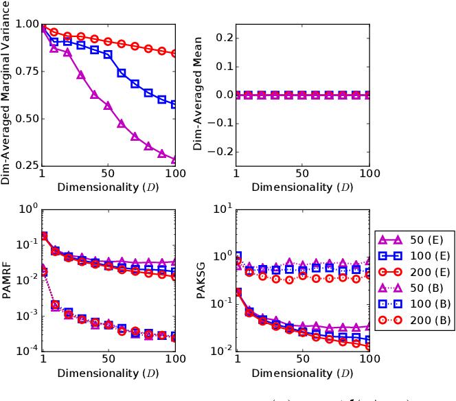 Figure 1 for Message Passing Stein Variational Gradient Descent