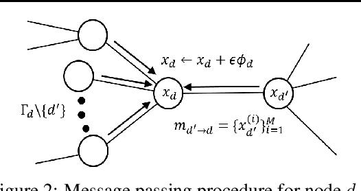 Figure 3 for Message Passing Stein Variational Gradient Descent