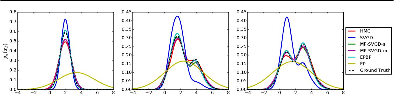 Figure 4 for Message Passing Stein Variational Gradient Descent