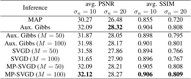 Figure 2 for Message Passing Stein Variational Gradient Descent