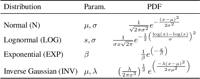 Figure 1 for Neural Networks for Predicting Algorithm Runtime Distributions