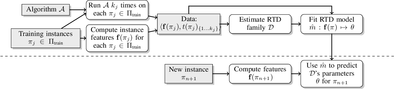 Figure 2 for Neural Networks for Predicting Algorithm Runtime Distributions