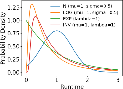 Figure 3 for Neural Networks for Predicting Algorithm Runtime Distributions
