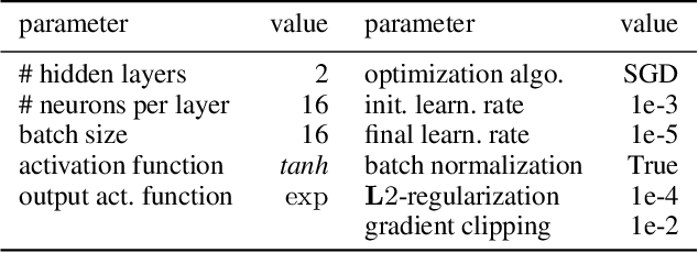 Figure 4 for Neural Networks for Predicting Algorithm Runtime Distributions