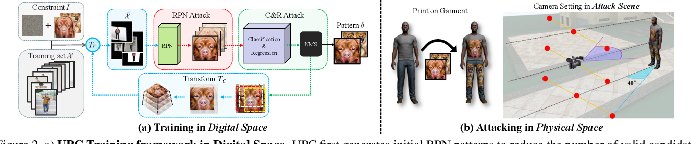 Figure 3 for UPC: Learning Universal Physical Camouflage Attacks on Object Detectors