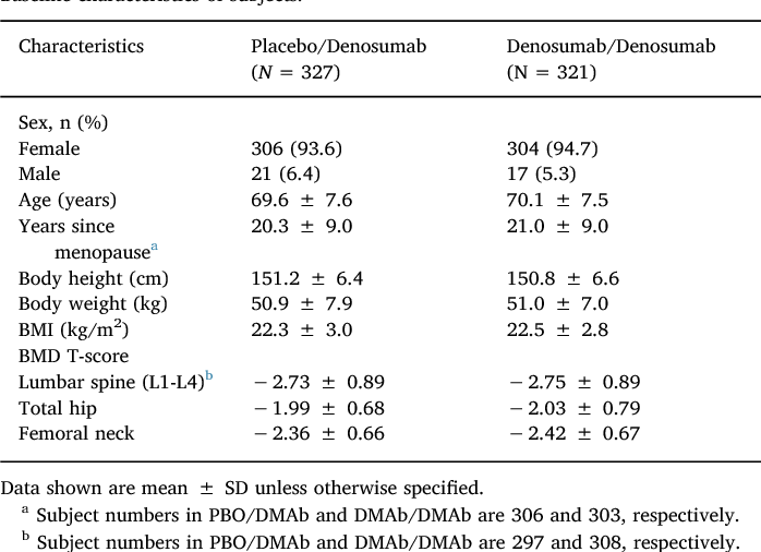 Effects Of 3 Year Denosumab Treatment On Hip Structure In Japanese