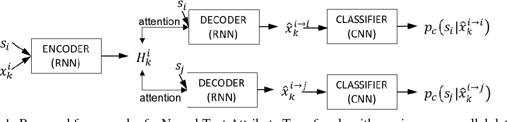 Figure 1 for Improved Neural Text Attribute Transfer with Non-parallel Data
