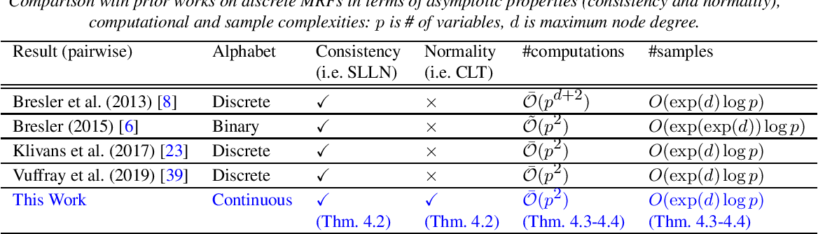Figure 2 for On Learning Continuous Pairwise Markov Random Fields