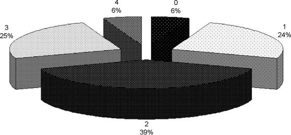 Fig. 15. Percentage of found problems per level.