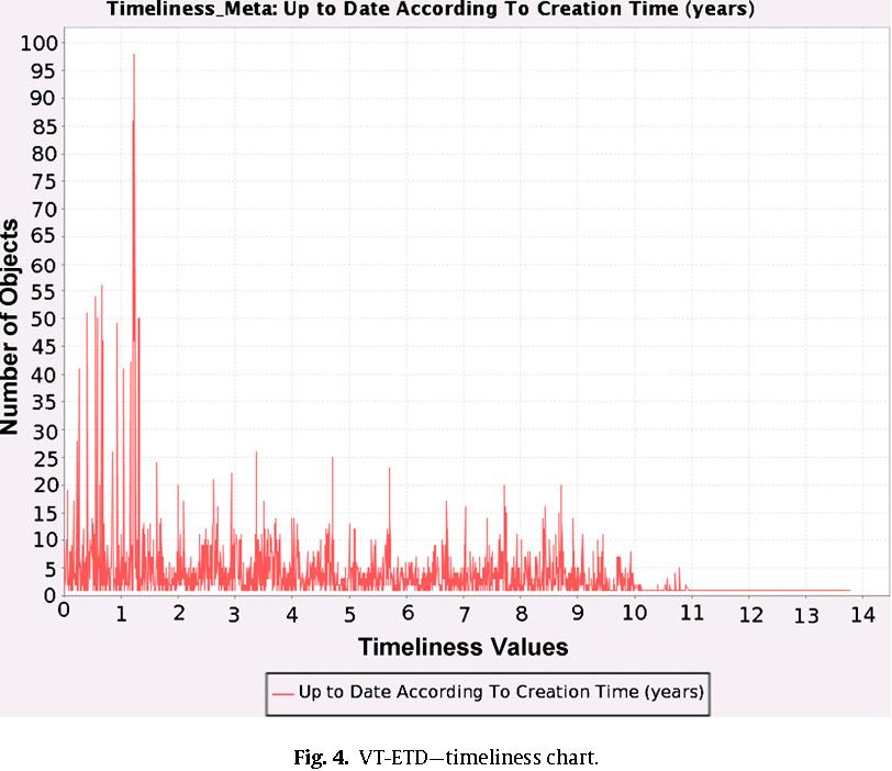 Fig. 4. VT-ETD—timeliness chart.