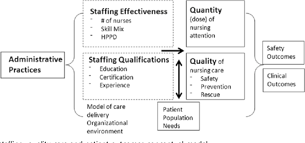 Figure 1 from Measuring nurses' impact on health care quality