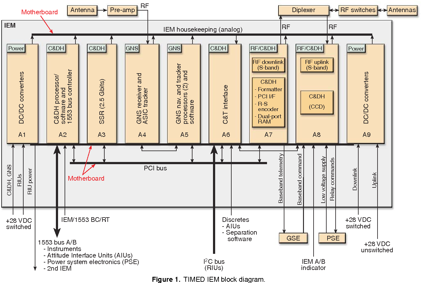 Figure 1 From Timed Integrated Electronics Module Iem Semantic Block Diagram Electronic