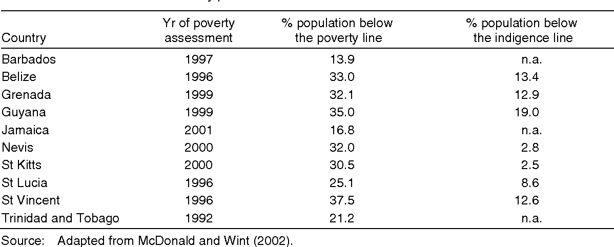 poverty line in jamaica