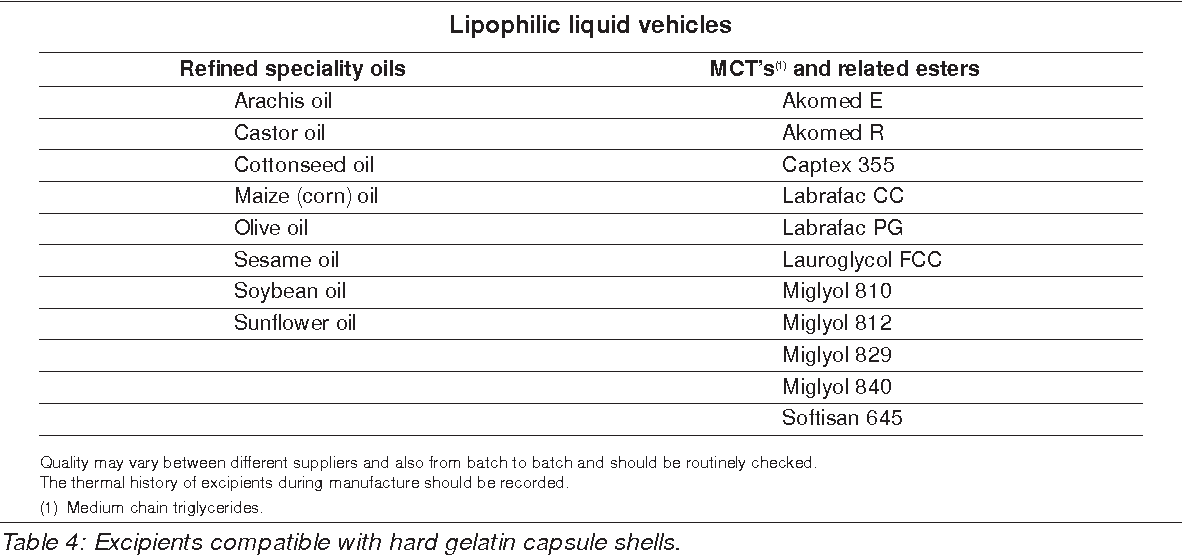 Table 4 from Liquid filled and sealed hard gelatin capsules