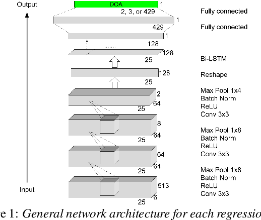 Figure 1 for Regression and Classification for Direction-of-Arrival Estimation with Convolutional Recurrent Neural Networks