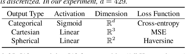 Figure 2 for Regression and Classification for Direction-of-Arrival Estimation with Convolutional Recurrent Neural Networks
