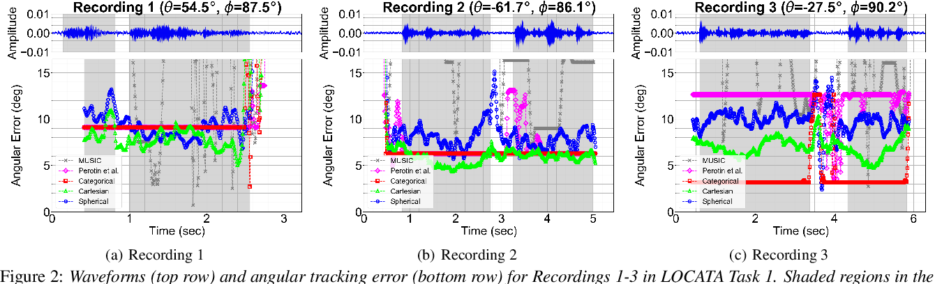 Figure 3 for Regression and Classification for Direction-of-Arrival Estimation with Convolutional Recurrent Neural Networks
