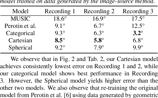 Figure 4 for Regression and Classification for Direction-of-Arrival Estimation with Convolutional Recurrent Neural Networks