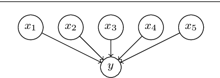 Figure 4 for Characterizing Concept Drift