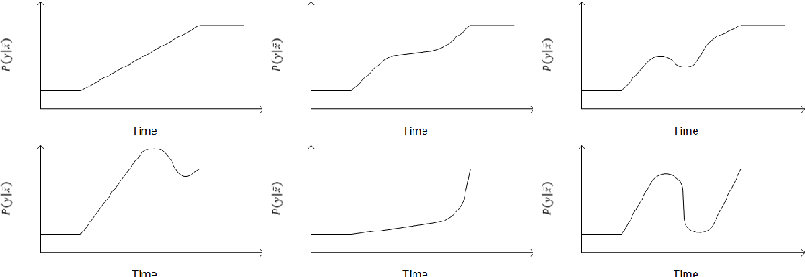 Figure 1 for Characterizing Concept Drift