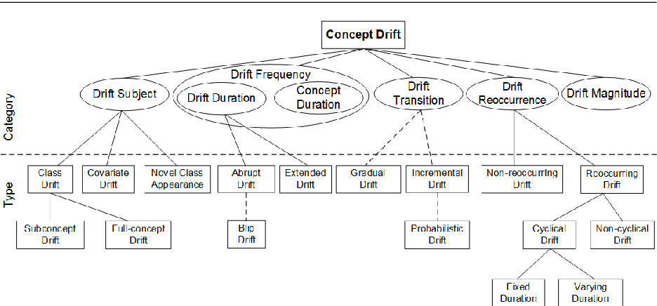 Figure 3 for Characterizing Concept Drift