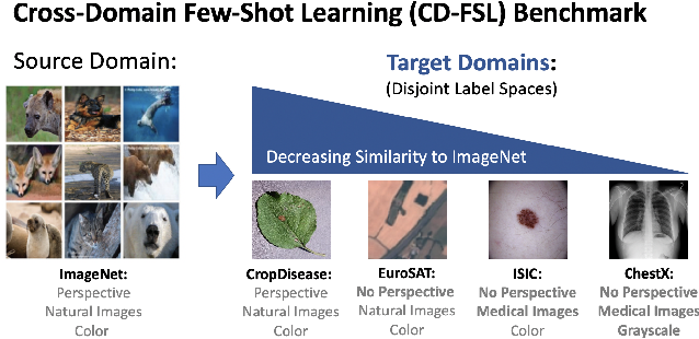 Figure 1 for A New Benchmark for Evaluation of Cross-Domain Few-Shot Learning