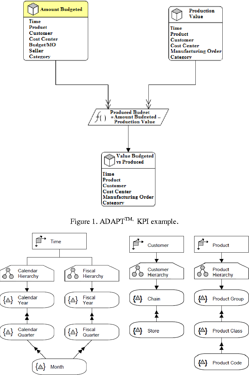 A multi driven approach to requirements analysis of data warehouse figure 1 ccuart Images