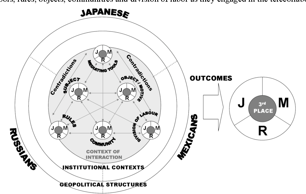 Figure 2 from An Activity Theory Perspective on Student-Reported