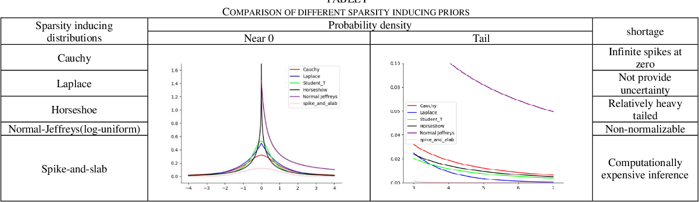 Figure 4 for Structured Bayesian Compression for Deep models in mobile enabled devices for connected healthcare