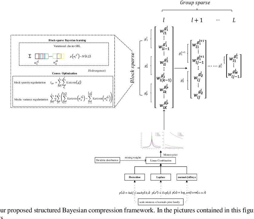 Figure 2 for Structured Bayesian Compression for Deep models in mobile enabled devices for connected healthcare
