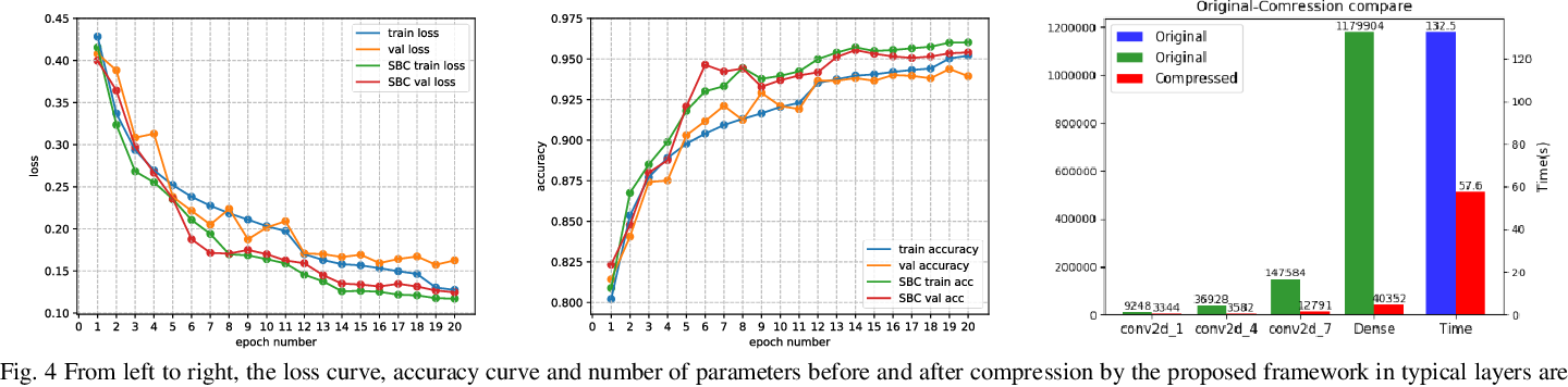 Figure 3 for Structured Bayesian Compression for Deep models in mobile enabled devices for connected healthcare
