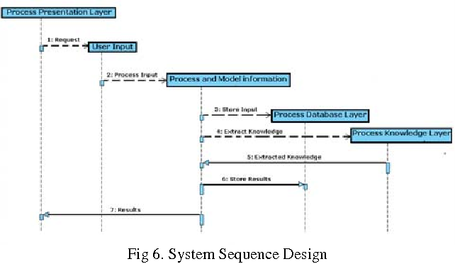 Figure 3 for Towards Design and Implementation of a Language Technology based Information Processor for PDM Systems
