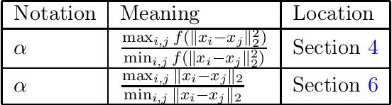 Figure 2 for Algorithms and Hardness for Linear Algebra on Geometric Graphs