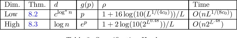 Figure 3 for Algorithms and Hardness for Linear Algebra on Geometric Graphs